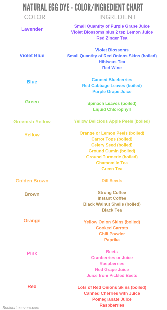 Natural Egg Dye chart (colors and ingredients)