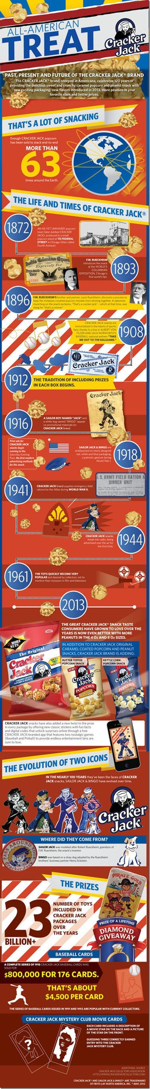 Cracker Jack Infographic